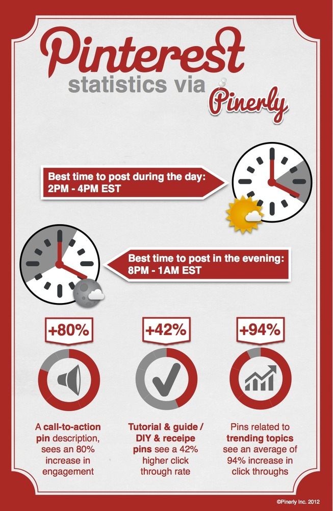 Pinterest Inforgraphic